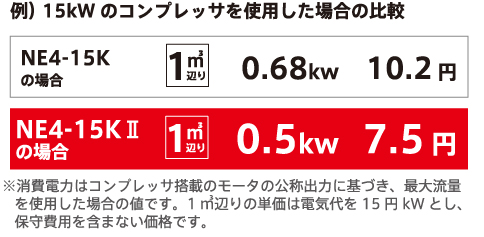 N2ガスの発生量増加に伴い、1㎥を発生させるために必要な電力を、最大26.4%削減することを実現しました。