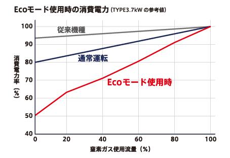 省エネプログラムにより、付属コンプレッサーの駆動電力を大幅に削減することができます。 当モードでは、N2ガス使用量と制御プロセスを無段階に自動演算することで、使用流量に応じた省エネ運転が可能です。 ※2次側のN2ガス使用条件により本モードの選択が適さない場合があります。