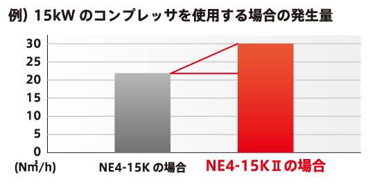N2発生プロセスの改良により、既存シリーズと同じモータ出力のコンプレッサーを使用し、 N2ガスの発生量を最大36.5%増かすることを実現しました。