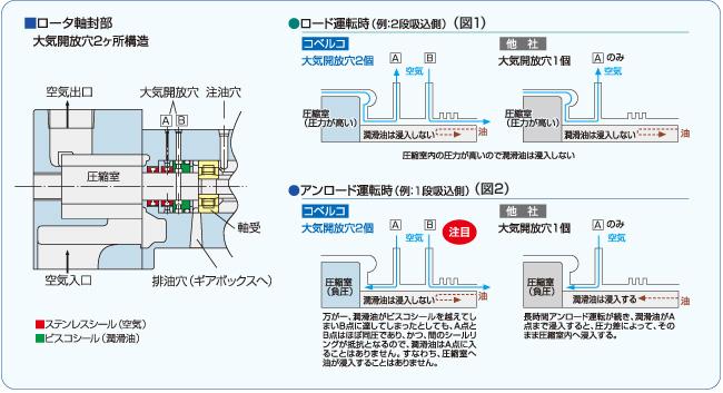 コベルコ独自の大気開放穴2ヶ所構造が、長時間アンロード運転が続いても、潤滑油が圧縮室内に浸入するのを防ぎます。圧縮室内で潤滑油を使用しないオイルフリー方式と、軸封部の大気開放穴2ヶ所構造で、究極のクリーンエアを供給します。 ■大気開放穴2ヶ所構造のしくみ ●ロード運転時は、圧縮室内には圧力が高く潤滑油は浸入できません。(図1) ●アンロード運転時は、圧縮室内は負圧になるため、潤滑油が圧縮室内に吸引される力が働きます。 通常潤滑油はビスコシールのらせん溝により圧縮室側に浸入しないようにシールされています。(図2) 万が一、ビスコシールを潤滑油が越えてしまった場合でも、大気開放穴を2ヶ所に設け、圧力差を無くすことで、潤滑油が圧縮室へ浸入する ことを防いでいきます。