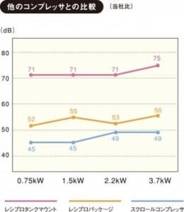 SLP-15EED 音の比較 静音 低振動