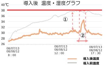 導入後温度・湿度グラフ