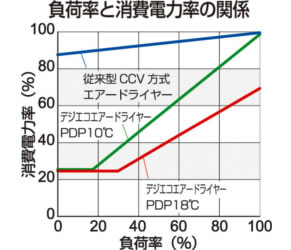 負荷率と消費電力率の関係