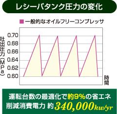 台数制御運転レシーバータンク圧力の変化
