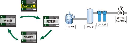 インバータ機による容量調整・一定圧制御+台数制御運転