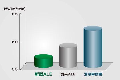 比エネルギー性能の比較