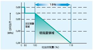 ワイドレンジ制御で、最適圧力・最大風量を提供。 ワイドレンジ&低圧運転可能範囲を大幅に拡大。 低圧運転時に最大風量を実現し、省エネルギーニーズに最高のメリットを提供。