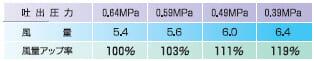 FE-640VXのワイドレジン制御による風量の変化