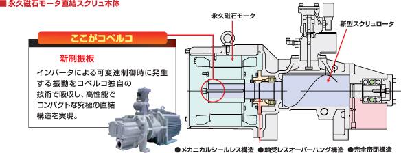 永久磁石モータ直結スクリュ本体 新制振板 インバータによる可変速制御時に発生する振動をコベルコ独自の技術で吸収し、高性能でコンパクト急極の直結構造を実現。