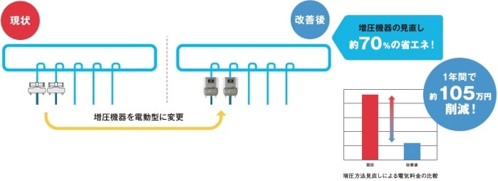 電動ブースター 小型EFBS 中型CFBS ブースター方式の見直しによる省エネ 増圧方法見直しによる電気料金の比較 増圧機器を電動型に変更