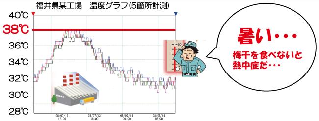 福井県某工場 温度グラフ