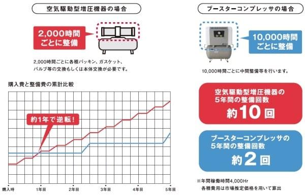 空圧駆動ブースタと比べて5倍以上の耐久性 購入費と整備費の累計比較 ブースタ 小型EFBS 中型CFBS