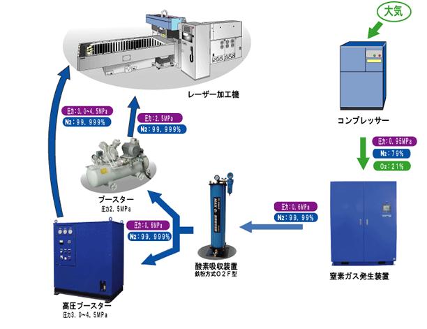 高純度(99.999%以上)・高圧(2.5~4.5MPa)の窒素ガスで、ステンレスの無酸化切断が可能です。