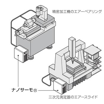 ■精密加工機 ■精密計測機 ■半導体・FPD製造装置 ■分析機器 ■精密塗装機 ■局所空間の精密温調 ■加工物・計測物の温調 ■精密加工機のエアーベアリング ■三次元測定機のエアースライド