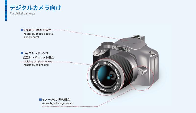 スポットUV照射装置用途例 デジタルカメラ向け