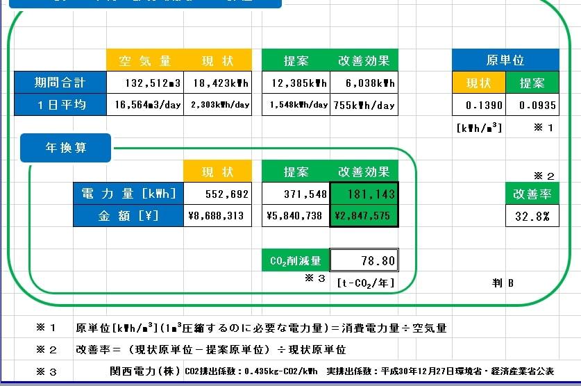 福井 三栄商会 社員ブログ コンプレッサー 省エネ 省エネ診断
