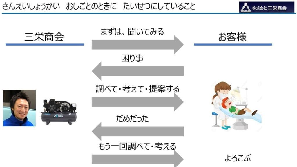 福井 三栄商会 社員ブログ コンプレッサー 省エネ 省エネ診断 アントレキッズ