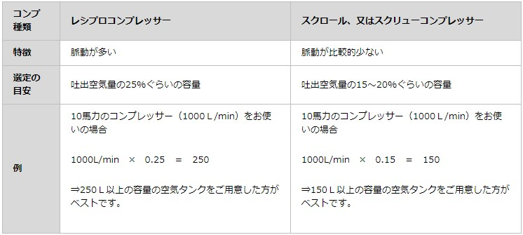 福井 三栄商会 サンエイエアー コンプレッサー 空気タンク 役割 省エネ 省エネ診断