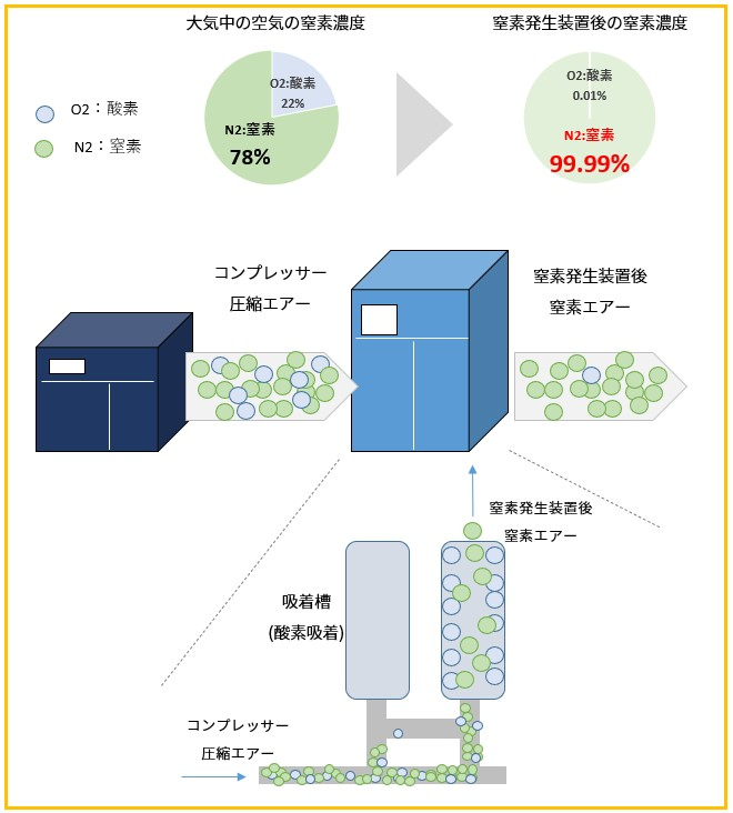 窒素発生装置 仕組み