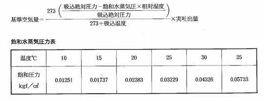 福井 三栄商会 Nm3(ノルマルリューベ)とm3(リューベ)の違い